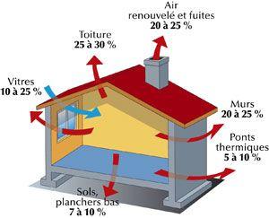 L'isolation thermique est une tâche nécessaire pour garantir une longue duré de votre maison à moins que votre maison a été construite avec une attention particulière à l'efficacité énergétique, l'ajout d'isolant sera probablement réduire vos factures d'électricité.