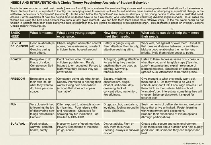analysing psychological theories and therapeutic interventions for narcissistic disorder Narcissistic personality disorder (npd) is 1 of the 10 clinically recognized personality disorders listed in the american psychiatric association's diagnostic and statistical manual of mental disorders, fifth edition (dsm-5) it belongs to the subset of cluster b personality disorders, which are those marked.