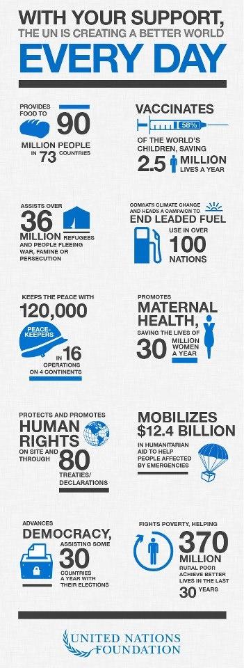 Happy United Nations Day! :) Trotz aller Kritik ist die Arbeit der Vereinten Nationen unentbehrlich geworden und ihre Erfolge sind beachtlich, wie die Grafik zeigt.