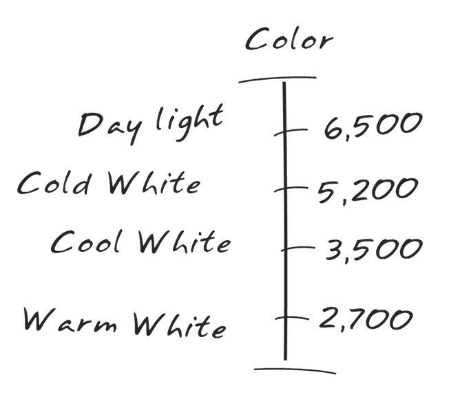 Lighting Blog Color