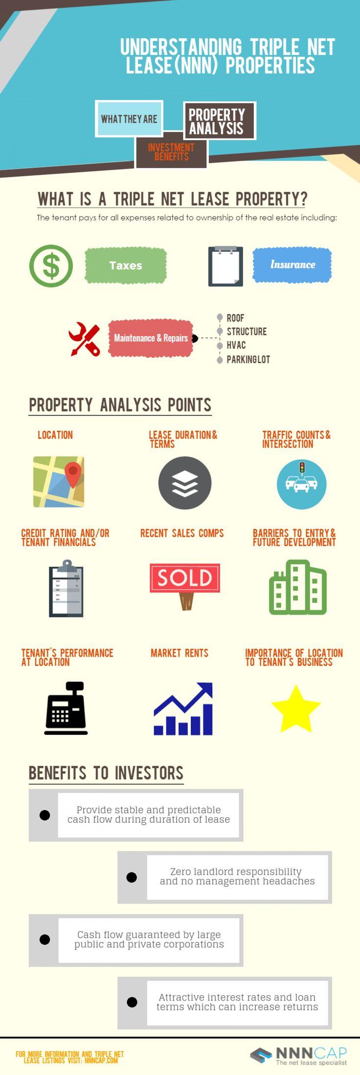 Understanding Triple Net Lease (NNN) Properties Infographic