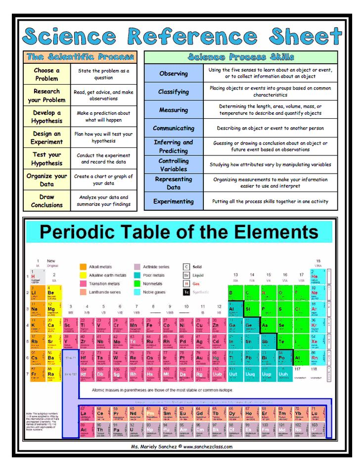 Cite 6 Year Girl: The 25+ Best Math Reference Sheet Ideas On Pinterest