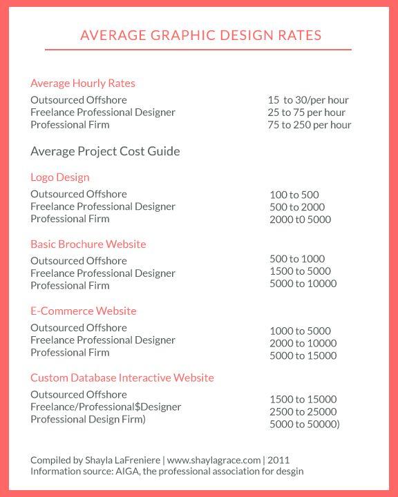 graphic designer invoice