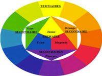 Associer les couleurs : Le cercle chromatique peinture et déco