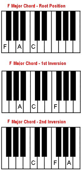 how to play piano chords chart