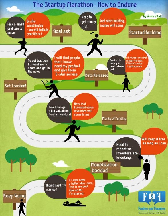 Startup Marathon How To Endure