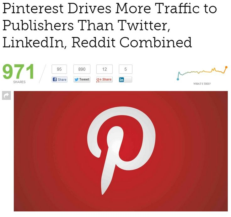 Pinterest Drives More Traffic to Publishers Than Twitter, LinkedIn, Reddit Combined.