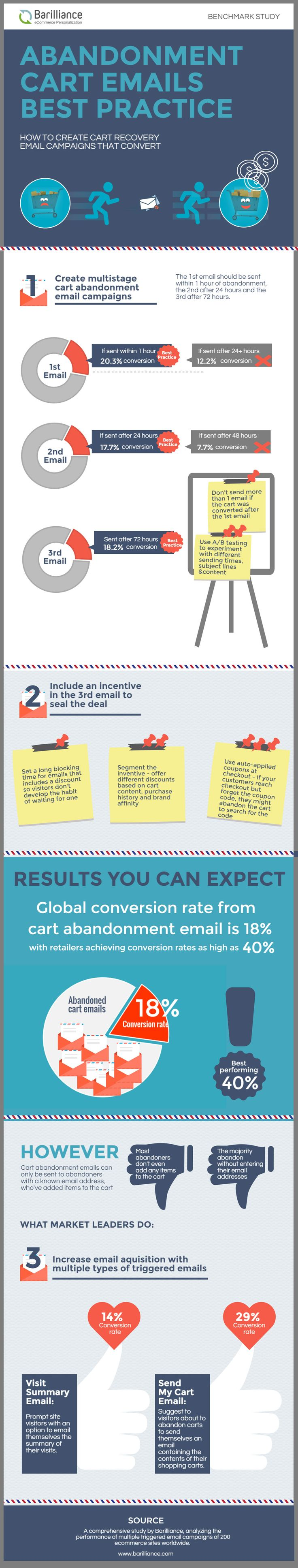 Abandonment Cart Emails Best Practice - Infographics - Website Magazine