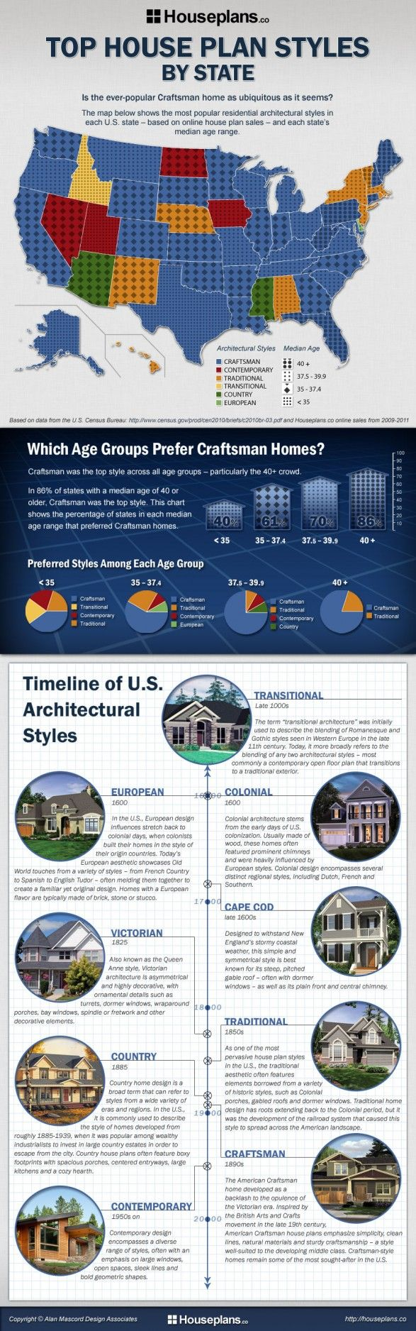 Very interesting info to share about Home Design Trends: Craftsman Houses, Craftsman Home, Houses Style, Tops Houses Plans Style By St., Craftsman Style, American Houses, Architecture Style, States Infographic, House Plans