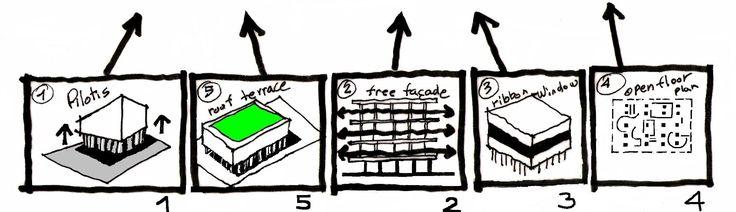 Corbu 39 s 5 points of architecture diagram techniques for 5 points corbusier