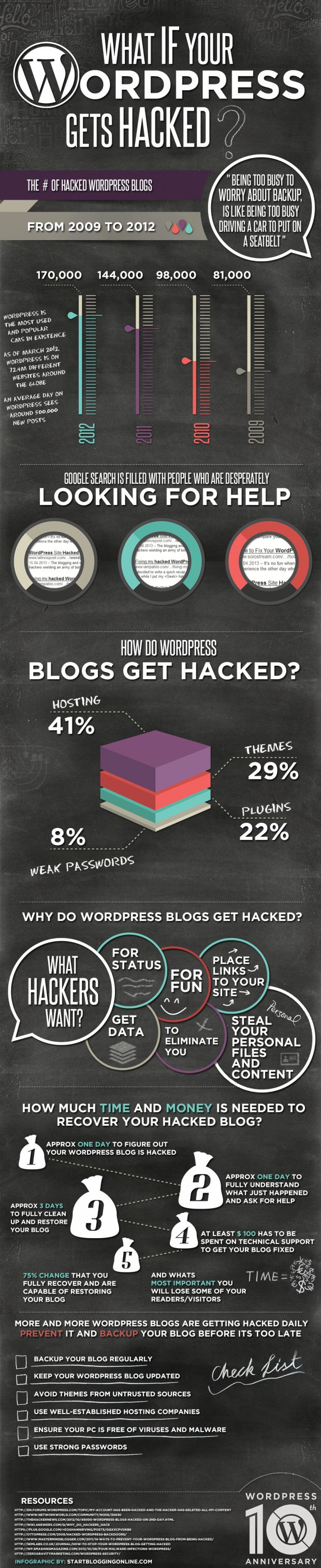 What if your #WordPress gets #hacked #infografia #infographic #socialmedia