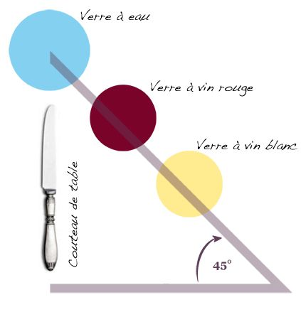 comment dresser une table dans les rgles de lart les muses dco - Dressage De Table A La Francaise
