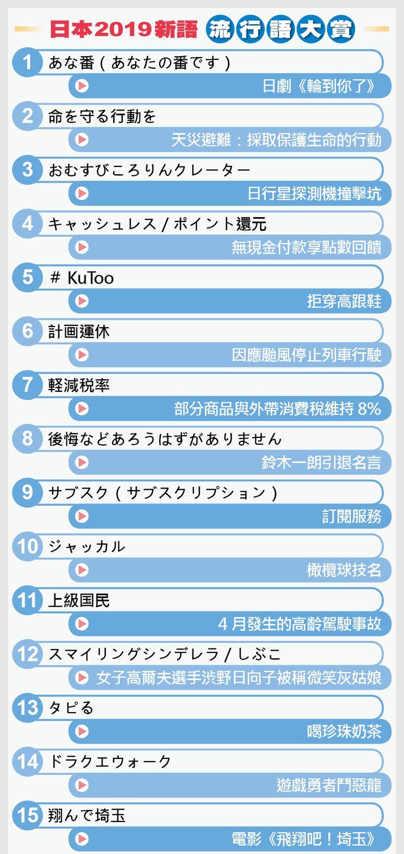 日本2019流行語大賞名單 「喝珍奶」,「令和」皆獲提名 (With images)