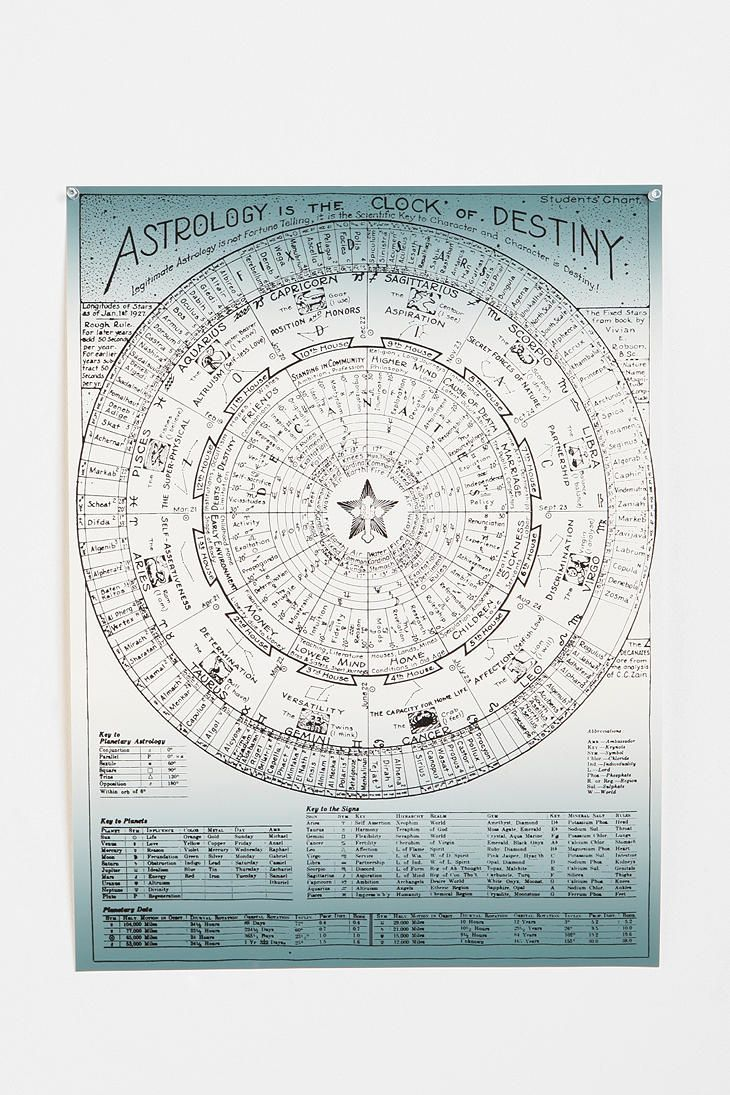 48 best art astrological chart images on pinterest astrology astrology chart fascinating hoylea want more nvjuhfo Images