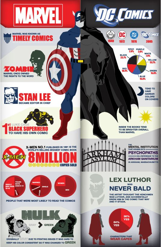 I Love Dc Comics : Marvel vs dc comics infographics pinterest