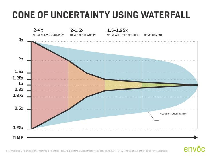 Cone of Uncertainty using the Waterfall Approach