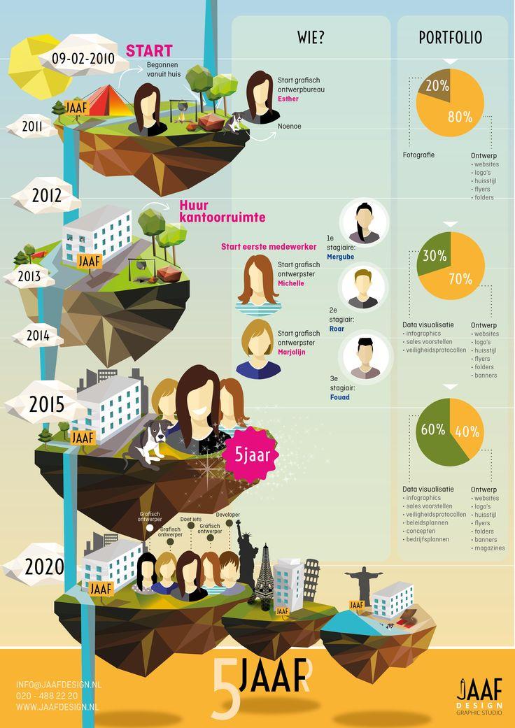 Jaaf bestaat 5 jaar. Bekijk de infographic over waar we staan, hoe we hier zijn gekomen en waar we naar toe gaan! - 9 febr 2015 -