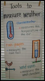 Introduce how we measure the weather, including wind, rain, and temperature. Make a poster with the class and ask if they already know how each measurement tool works. (Physical geography) -EG