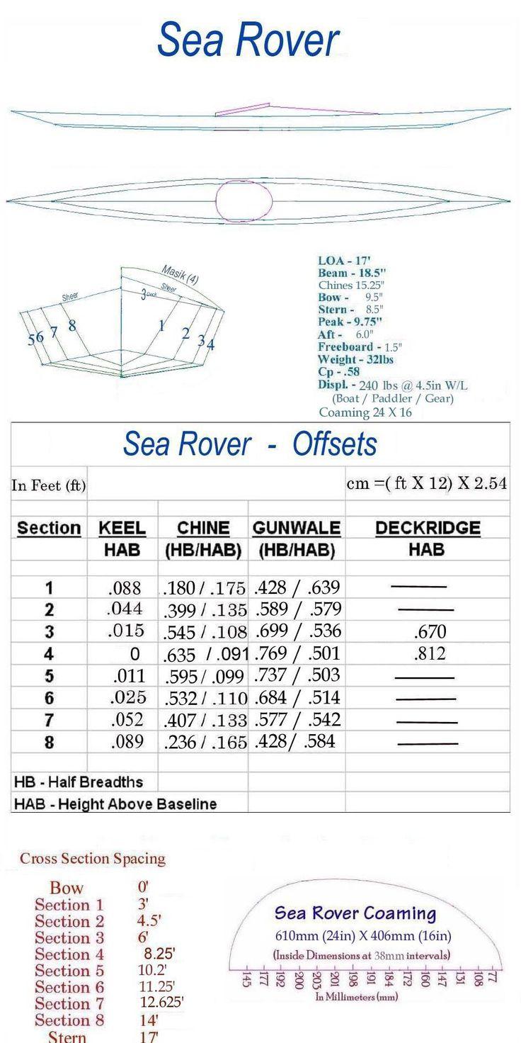 Skin on frame kayak plans - Folding Kayak Builders Manual Sea Rover