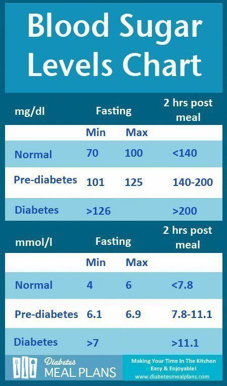 Diabetes-Blutzuckerspiegel-Diagramm. Holen Sie sich ein druckfähiges Exemplar mit Tipps zum ...