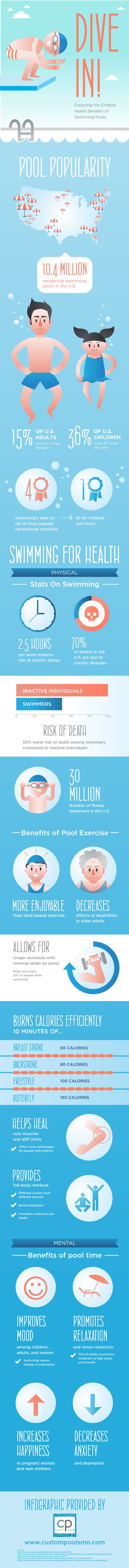 If you swim for just 2.5 hours a week, you can greatly reduce your risk for chronic disease. In fact, active swimmers have a 50% lower risk of death t