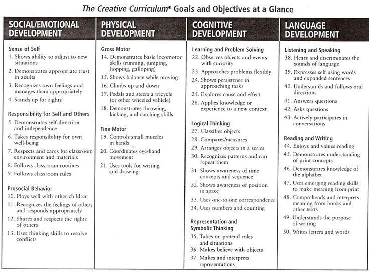 9 best For school images on Pinterest Preschool, Preschool ideas - lesson plan objectives