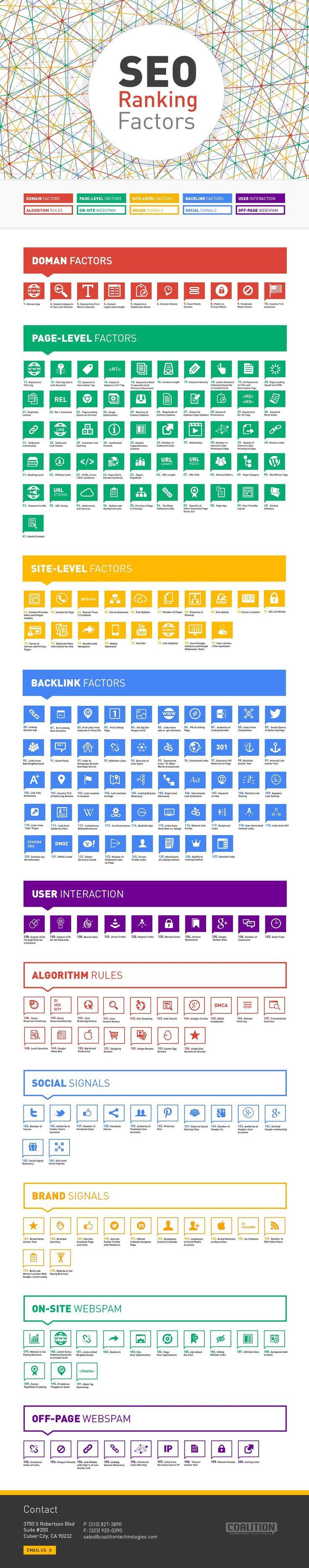 Infografik: SEO Ranking Faktors - Diese Infografik zeigt Domain-, Page-Level-, Site-Level-, Backlink-Faktoren sowie die User-Interaktion. SEO-Beratung erhalten Sie unter www.ihp-media.com #Suchmaschinenoptimierung #SEO #Ranking #Backlinks #Google
