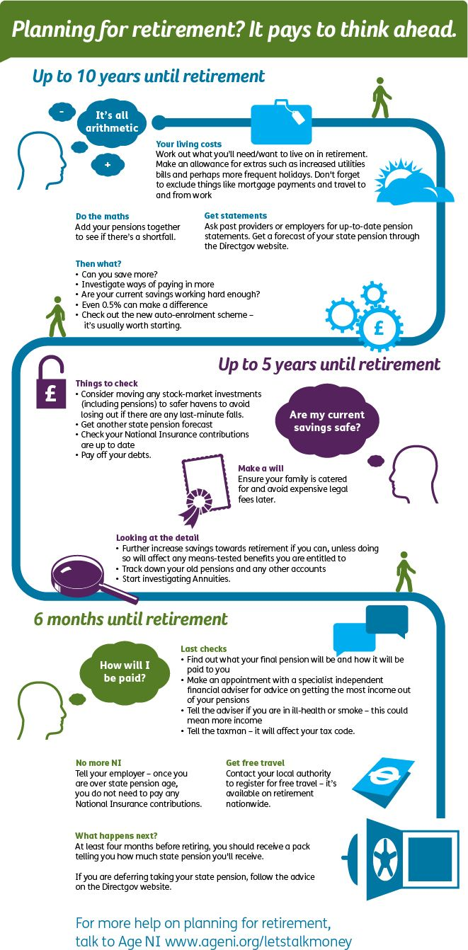 Planning for retirement infographic