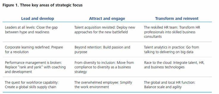 12 + 1 Kritische HR Trends die je HR Beleid ingrijpend beïnvloeden. Als HOOG URGENT worden gedefinieerd: leiderschap, behoud en betrokkenheid van medewerkers, verbeteren van de kwaliteit van de HR functie. De 12 trends komen uit onderzoek door DELOITTE, + 1 van mezelf nl: Robotica. Klik op de pin voor de entry. Bron pin: Deloitte.com