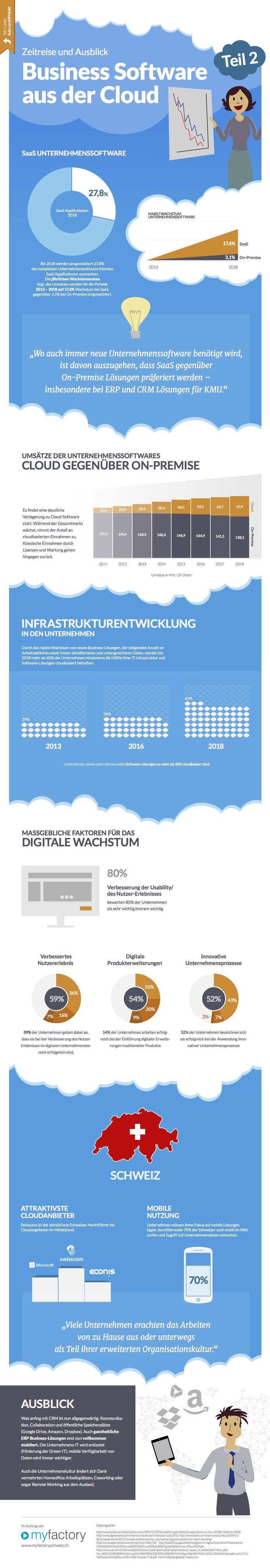Business Software aus der Cloud, Zeitreise und Ausblick 2. Teil