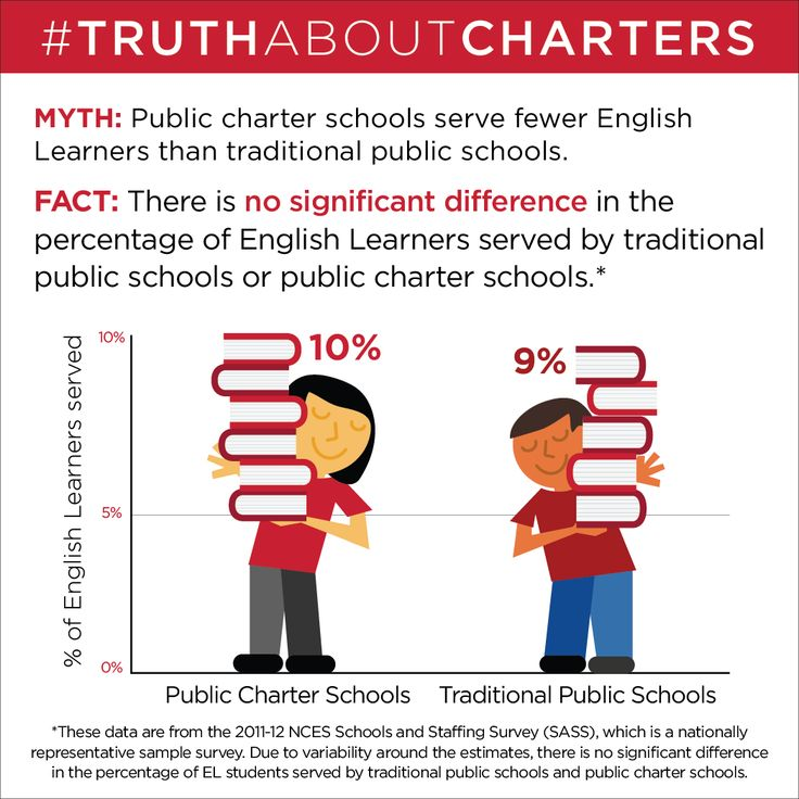 The Truth About Charters