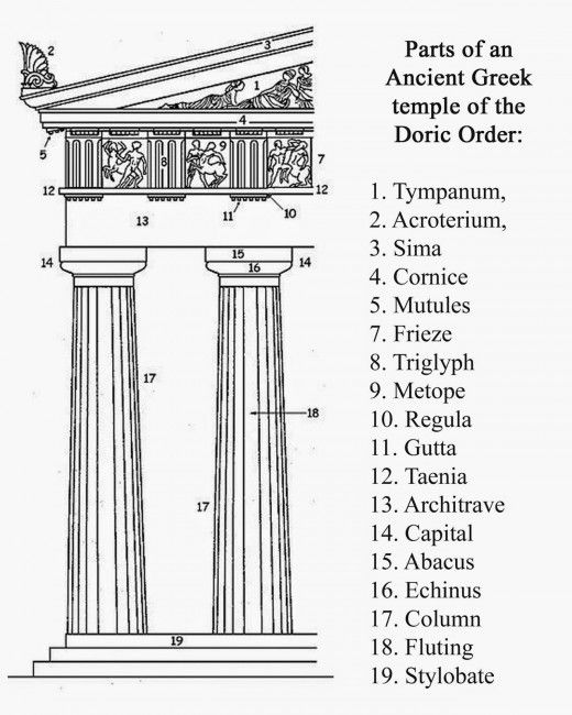 best the orders and their enrichment images  terminologies in greek architecture