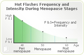 Hot Flashes: Approximately half of all perimenopausal women and 75 - 85% of post menopausal women experience hot flashes.