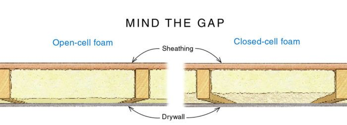 Fine Homebuilding Whole Wall R Value And Open Vs Closed Cell Foam Closed Cell Foam Foam Cell