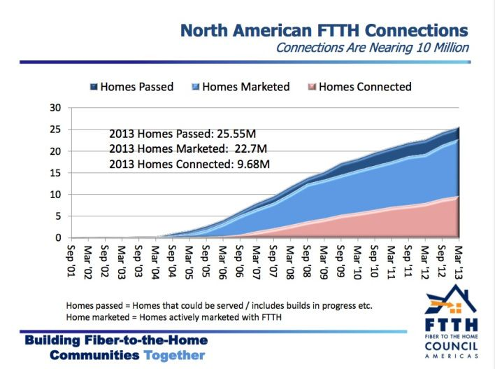 The number of homes that have access to fiber-to-the-home connections increased by 20 percent year over year, but at 9.7 million North American homes, the population that has FTTH still relatively small.