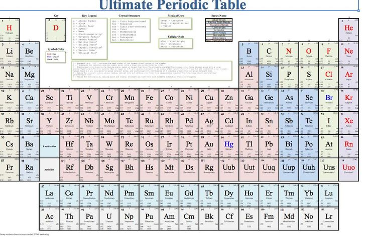 Best 25 periodic table with names ideas on pinterest for P table with charges