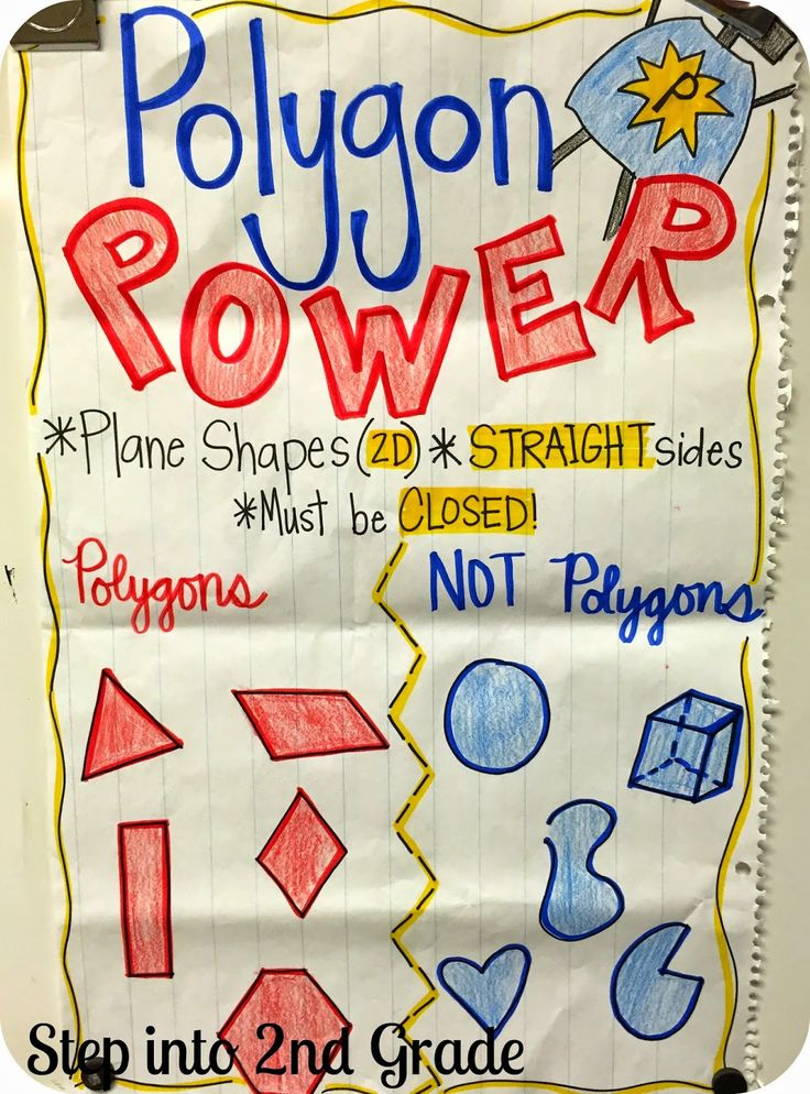 Polygons Anchor Chart Geometry T Anchor Charts Chart