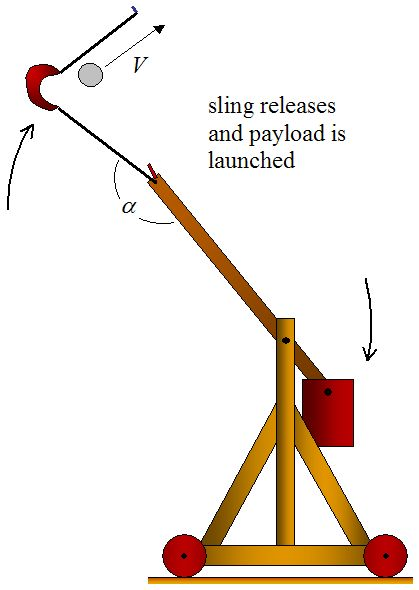 I am making a Pumpkin Chunkin' Trebuchet.