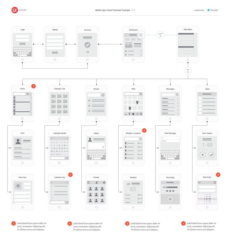 Examples Of Sitemaps For Websites: 92 Best UX Site Maps, Information Maps, Page Flows Images