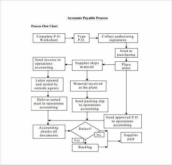 Free Work Flow Chart Template Beautiful 10 Process Flow Chart Template Free Sample Example Flow Chart Flow Chart Template Work Flow Chart