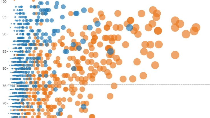 Free Data Visualization Software | Tableau Public | Data Science ...