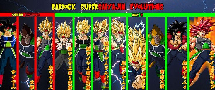Bardock Supersaiyajin Evolutions By Gonzalossj3deviantart On DeviantArt
