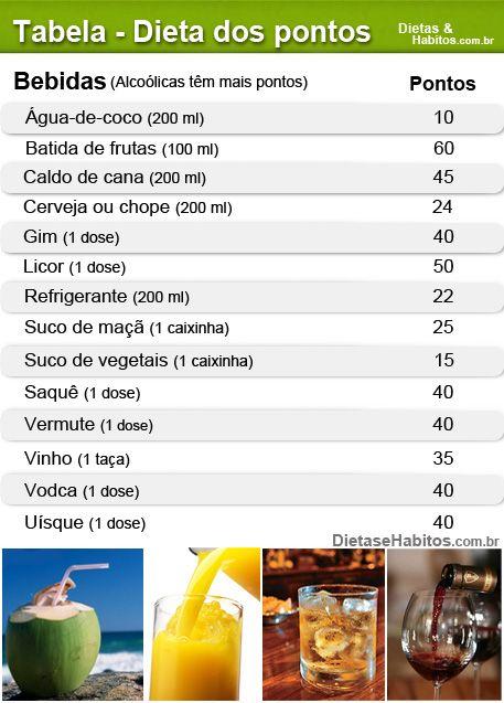 Dieta dos pontos: bebidas
