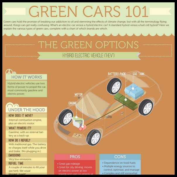 17 Best Images About Car Infographics On Pinterest