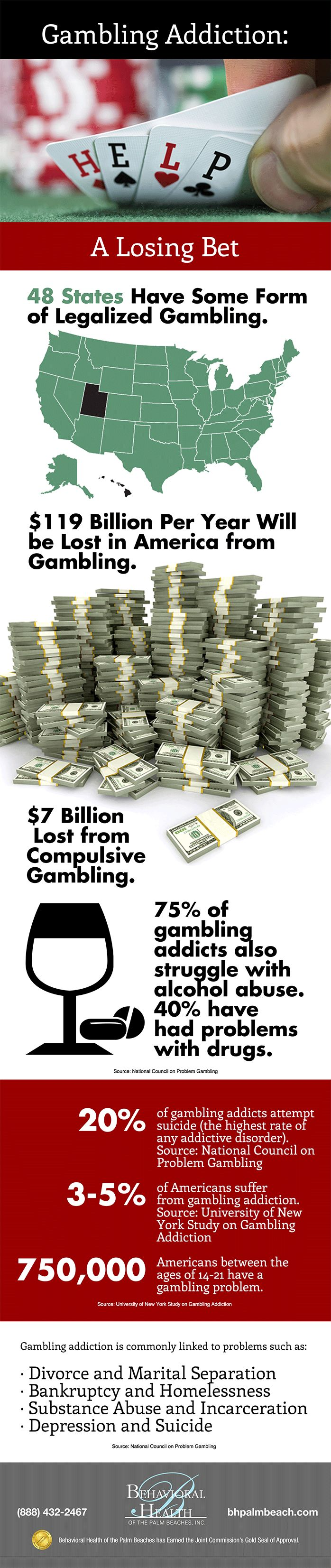 Gambling addiction can be seen everywhere. This is showing that 119 billion a year in the U.S. is lost on gambling and 7 billion of that is from compulsive gambling.