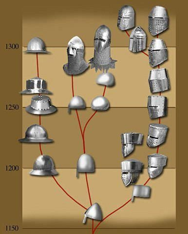 Medieval helmets evolution by Dress Like A Target - Evolución de los yelmos medievales 1100-1300