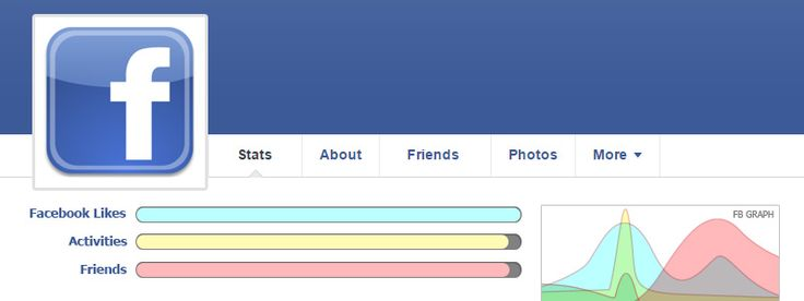How popular are you on facebook?