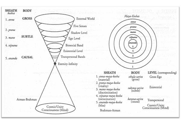 Ken Wilber's AQAL Metatheory: An Overview, Paul Helfrich