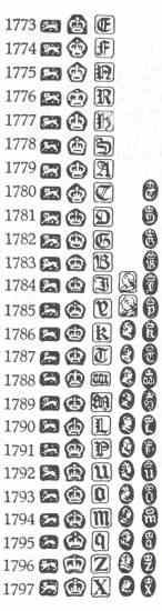 English silver marks: marks and hallmarks of Sheffield sterling silver