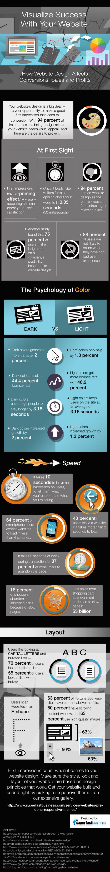#Infografía sobre cómo el diseño de tu web afecta a su éxito. #disenoWeb
